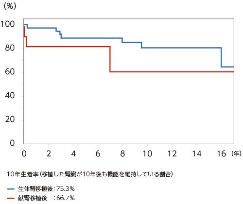当科における近年の腎移植の成績グラフ